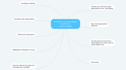 Mind Map: Produktion med bæredygtig udnyttelse af naturgrundlaget