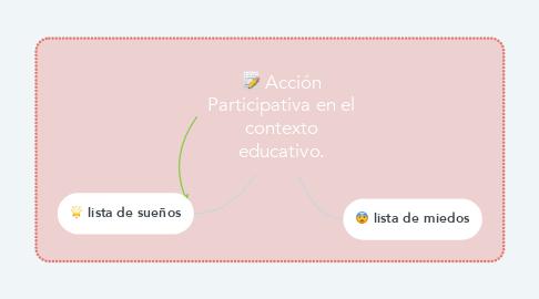 Mind Map: Acción Participativa en el contexto educativo.