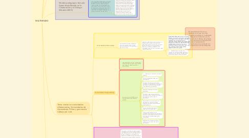 Mind Map: MULTIGRADO