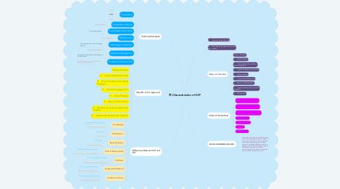 Mind Map: Characteristics of SCP