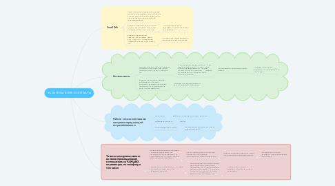 Mind Map: УСТАНОВЛЕНИЕ КОНТАКТА