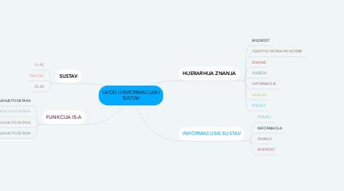 Mind Map: UVOD U INFORMACIJSKI SUSTAV