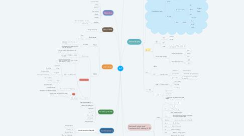 Mind Map: IoT