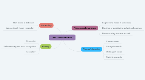 Mind Map: READING BARRIERS