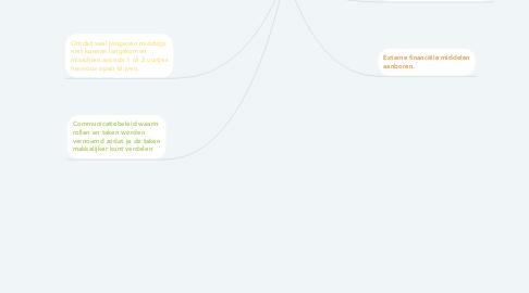 Mind Map: Brainstorm verbeter ideeën