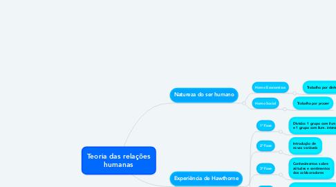 Mind Map: Teoria das relações humanas