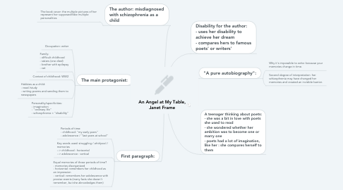 Mind Map: An Angel at My Table, Janet Frame