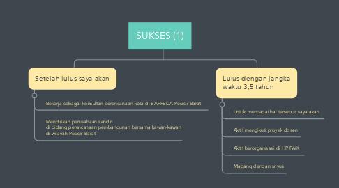 Mind Map: SUKSES (1)