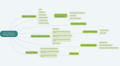 Mind Map: Talent Attraction Strategy Proposal