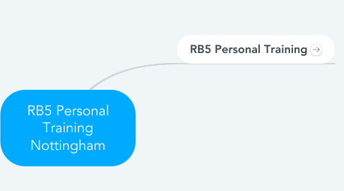 Mind Map: RB5 Personal Training Nottingham