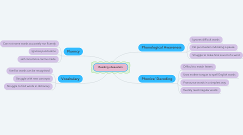 Mind Map: Reading obsevation