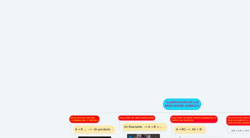 Mind Map: CLASIFICACIÓN DE LAS REACCIONES QUÍMICAS