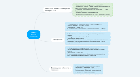 Mind Map: Заявка Port-IN (Redmine)