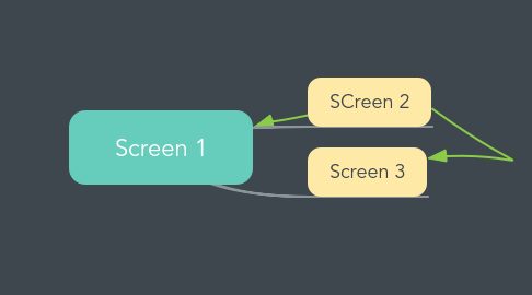 Mind Map: Screen 1