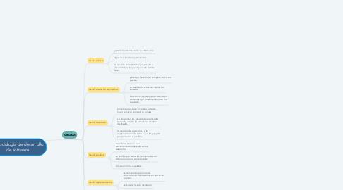 Mind Map: metodología de desarrollo de software