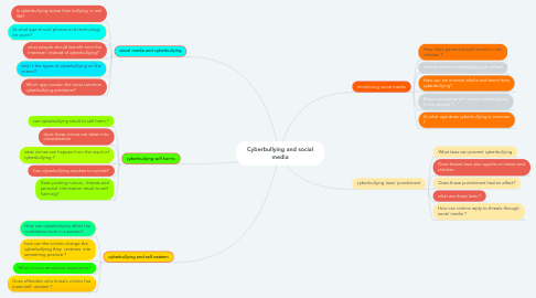 Mind Map: Cyberbullying and social media