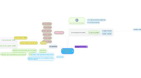 Mind Map: La versification: la poésie régulière