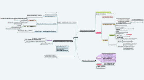 Mind Map: UNIEDU