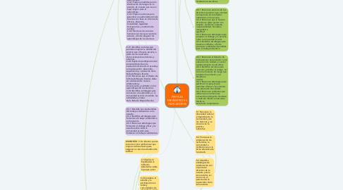 Mind Map: PERFILES PARÁMETROS E INDICADORES