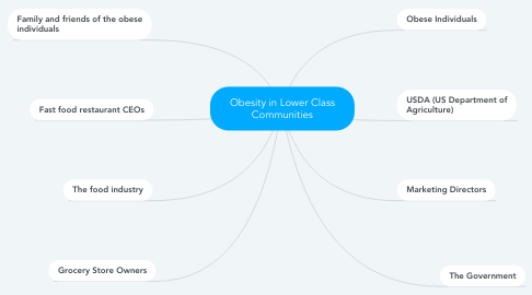 Mind Map: Obesity in Lower Class Communities