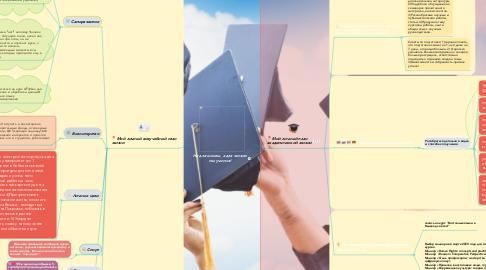 Mind Map: Не для школы, а для жизни мы учимся!
