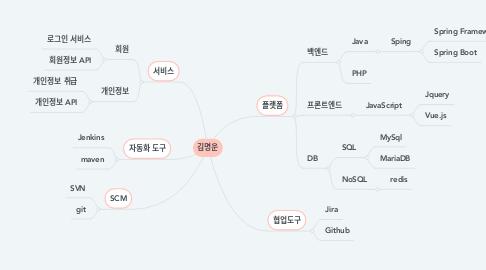 Mind Map: 김명운