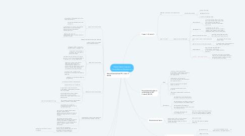 Mind Map: Налоговый кодекс Республики Казахстан