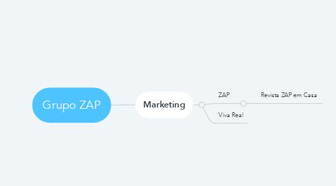 Mind Map: Grupo ZAP