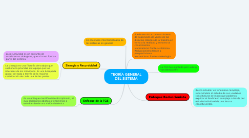 Mind Map: TEORÍA GENERAL DEL SISTEMA