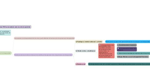 Mind Map: Los modelos o paradigmas sobre la discapacidad