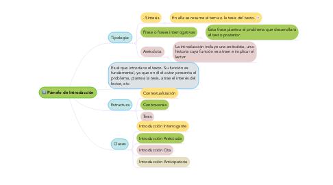 Mind Map: Párrafo de Introducción
