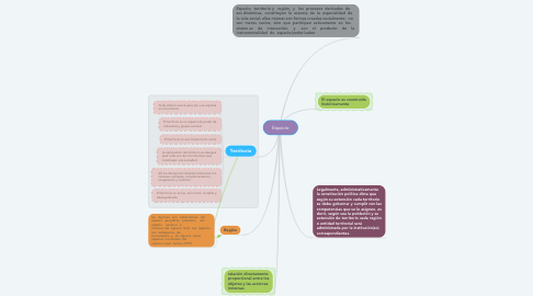 Mind Map: Espacio