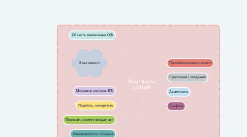 Mind Map: Показникова функція
