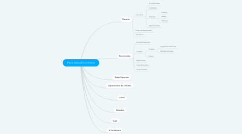 Mind Map: Plano Editorial Confeitaria