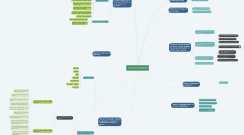 Mind Map: Ley de Comercio Exterior