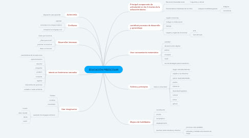 Mind Map: EDUCACIÓN PREESCOLAR