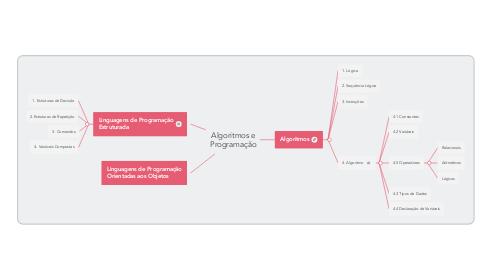 Mind Map: Algoritmos e Programação