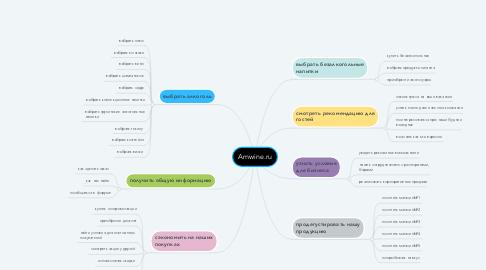 Mind Map: Amwine.ru