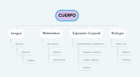 Mind Map: CUERPO