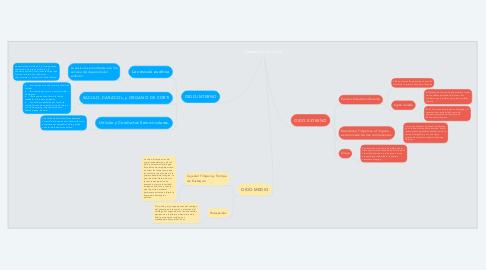 Mind Map: Desarrollo del oido