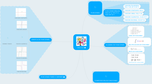Mind Map: CALCULO