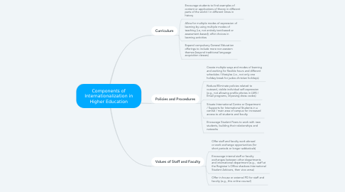 Mind Map: Components of Internationalization in Higher Education