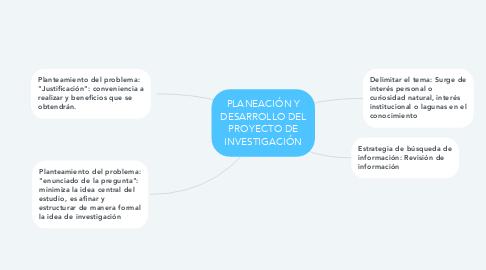 Mind Map: PLANEACIÓN Y DESARROLLO DEL PROYECTO DE INVESTIGACIÓN