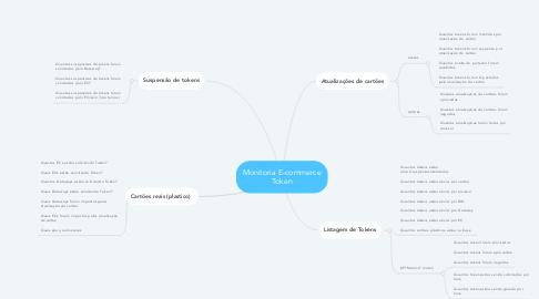 Mind Map: Monitoria E-commerce Token