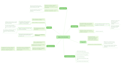 Mind Map: BIBLIOTECONOMIA