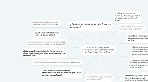 Mind Map: Planificación de prácticas profesionales para el Departamento de Arquitectura, Arte y Diseño