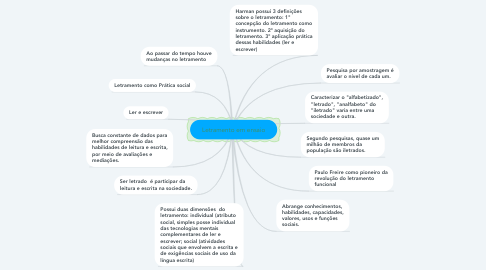 Mind Map: Letramento em ensaio