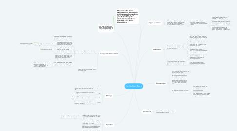 Mind Map: Sx. Guillain - Barré