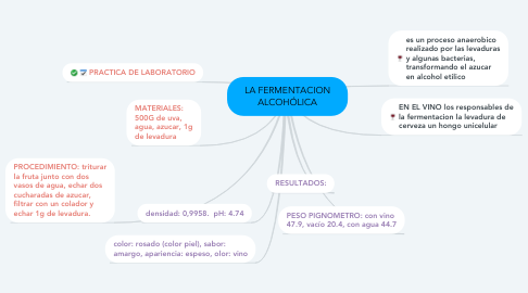 Mind Map: LA FERMENTACION ALCOHÓLICA