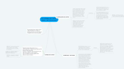 Mind Map: LOS SISTEMAS DE COSTEOS BASES Y METODOLOGIAS